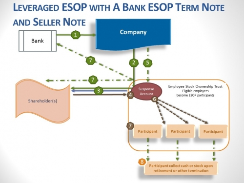 Leveraged Bank and Seller ESOP Illustration
